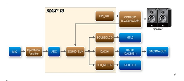 block diagramfor ADC_MIC_LCD demonstration