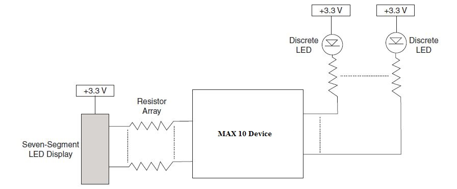 Implementing the LED Driver using a MAX 10 Device