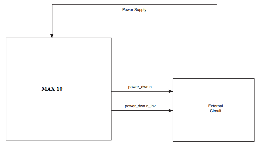 Implementing a Power-Down Circuit with a MAX 10 FPGA