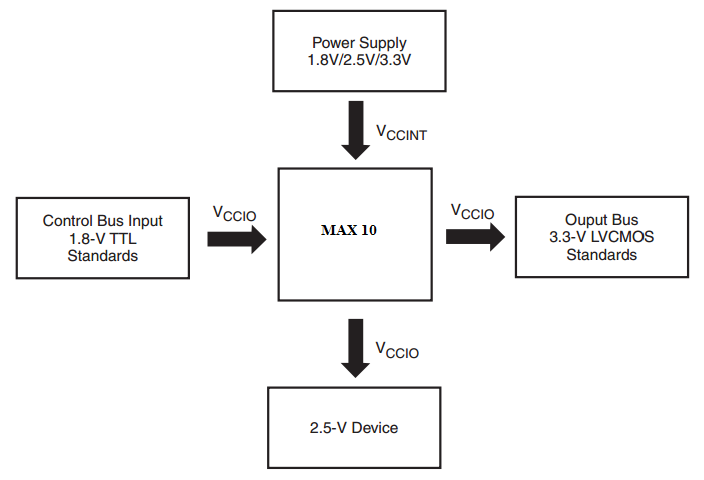Implementing a Multi-Voltage System by Voltage Level Shifting
