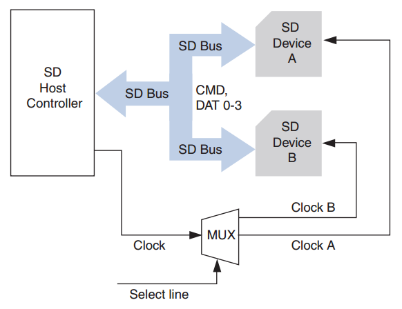 Implementing a Clock-Based SD MUX