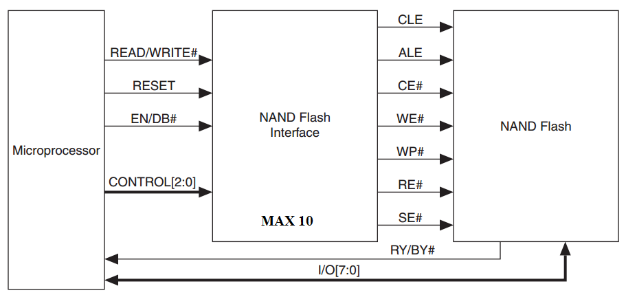 Interfacing Signals of the NAND Flash Device