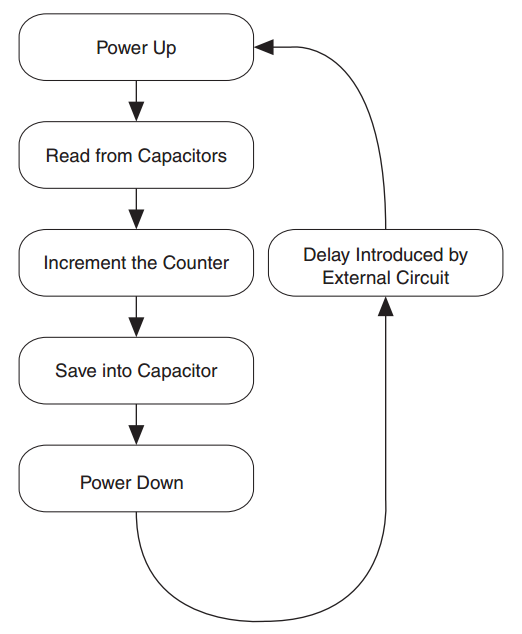 Auto Start Operation Flowchart
