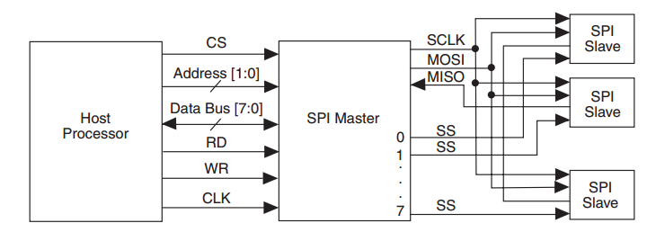 Implementing an SPI Master Using a MAX 10 FPGA