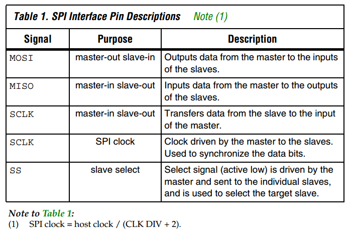 SPI Interface Pin Descriptions