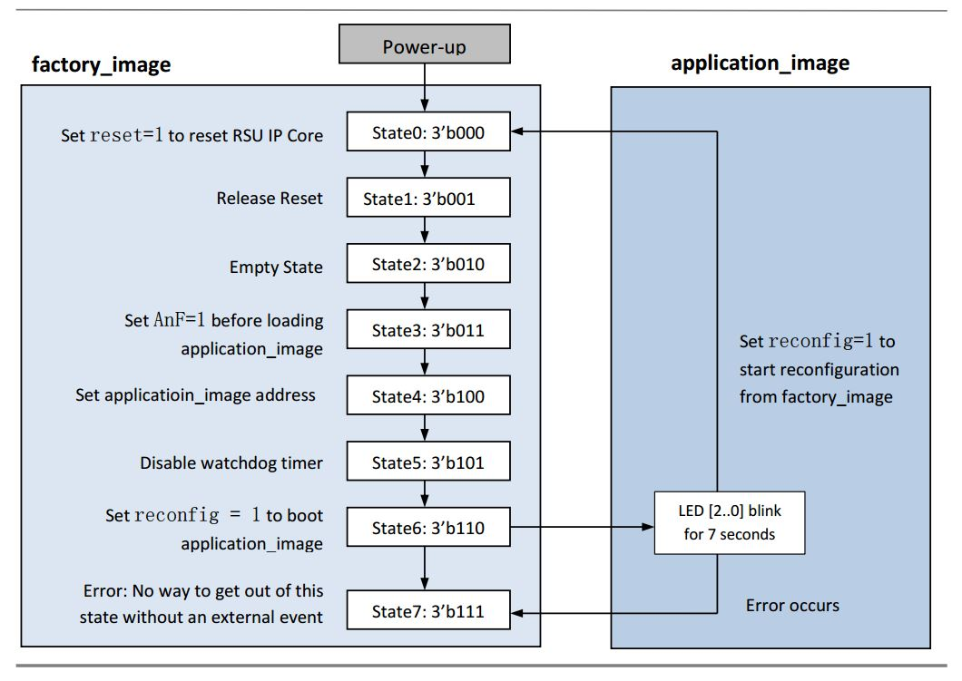 User-defined Factory/ Application Image State Machine