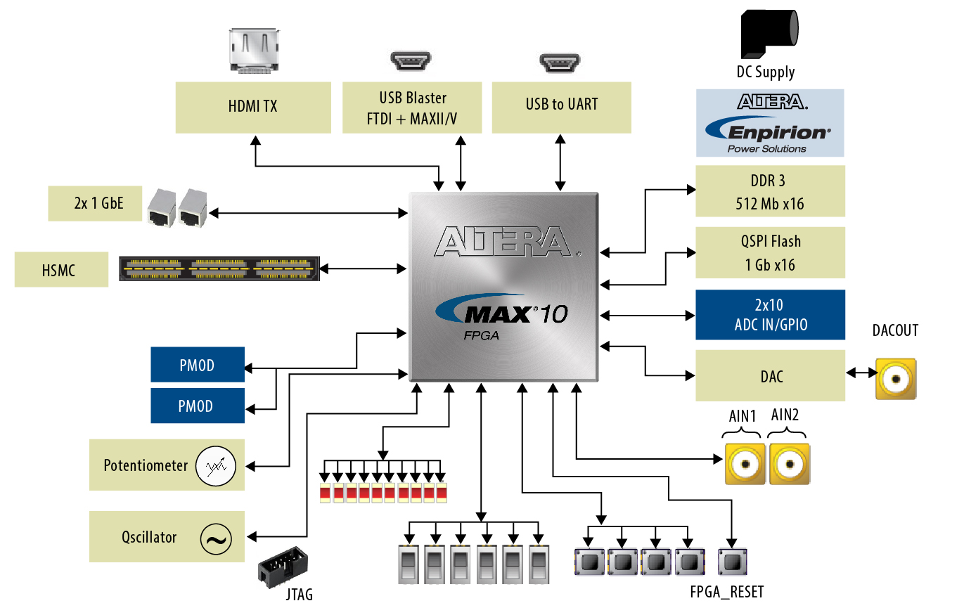 MAX 10 Development Kit Diagram