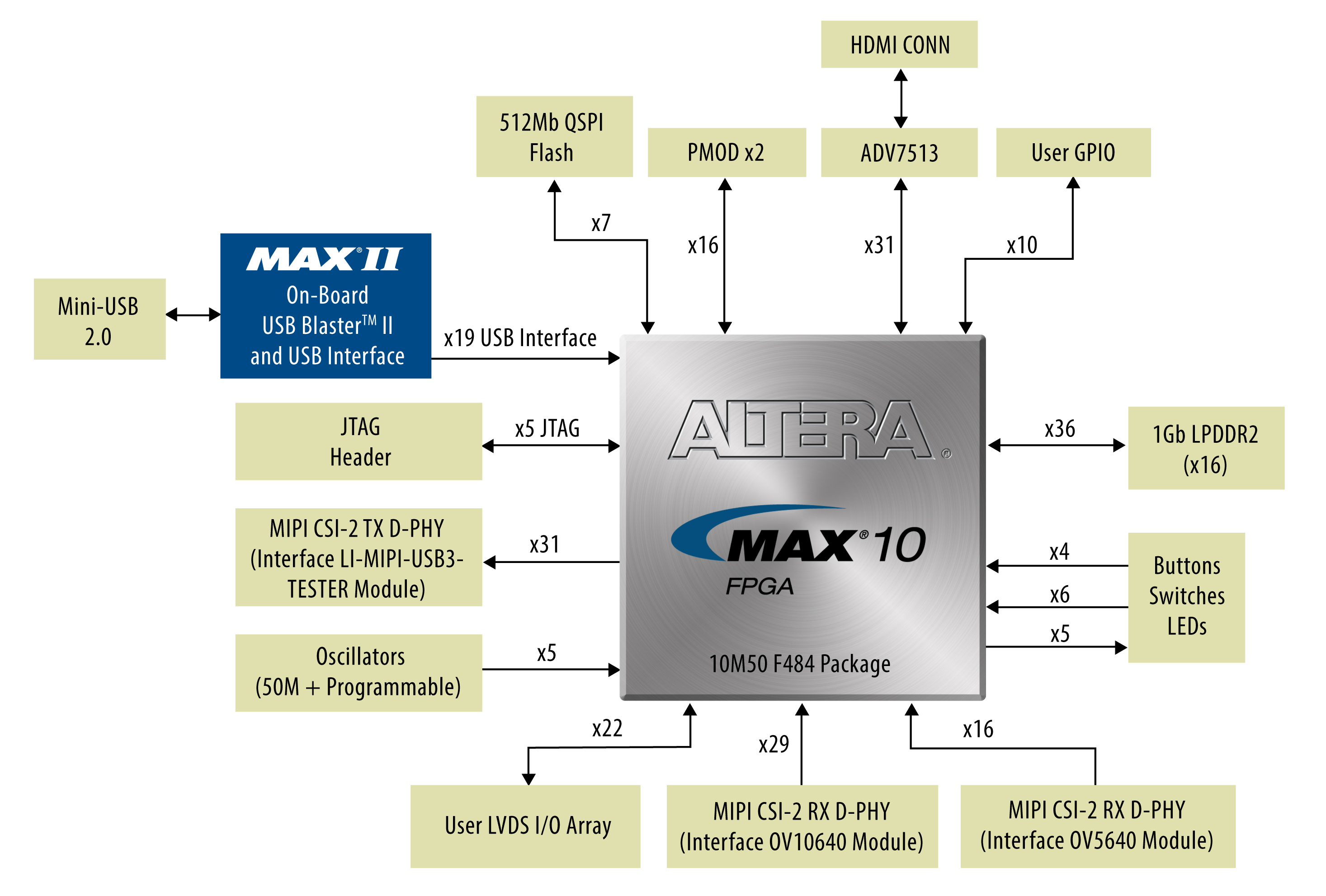 10M50 Evaluation Board-Block Diagram
