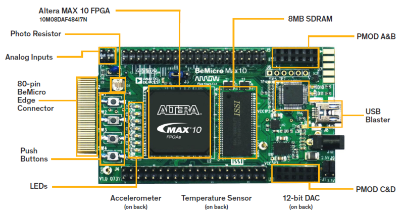 BeMicro MAX 10 FPGA Evaluation Kit Diagram